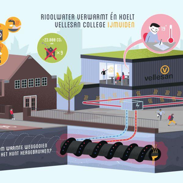 Riothermie op het Vellesan College infographic